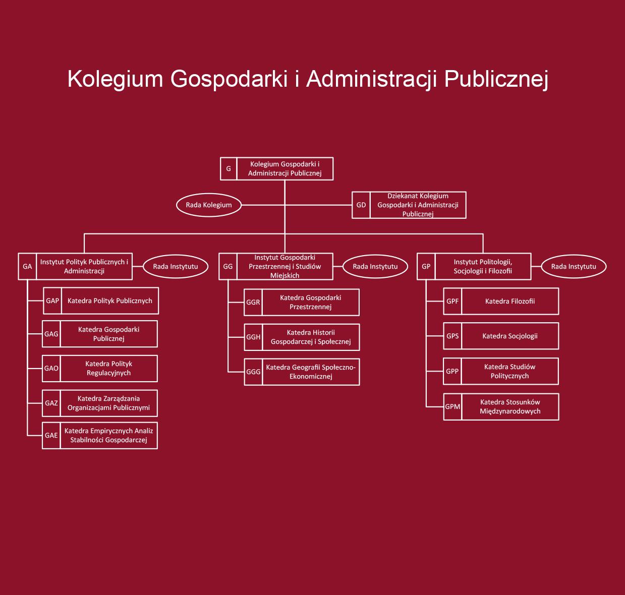kolegium-gospodarki-i-administracji-publicznej